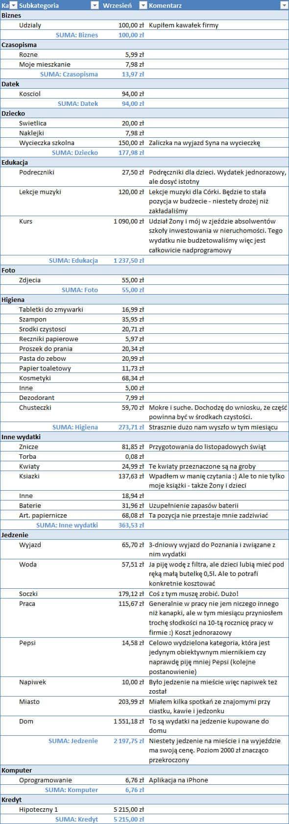Koszty w październiku 2012 - część 1