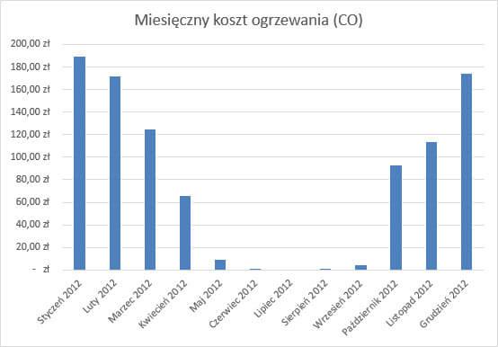 Koszt centralnego ogrzewania (CO)