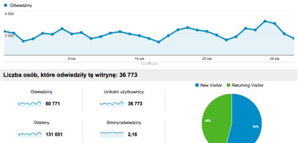Statystyki bloga Sierpień 2013