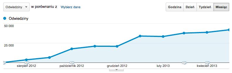 Statystyki bloga Jak oszczędzać pieniądze