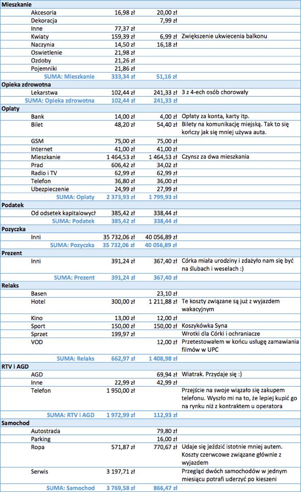 Koszty - Budżet domowy - 2