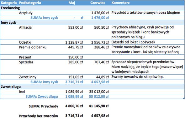 Przychody - budżet domowy