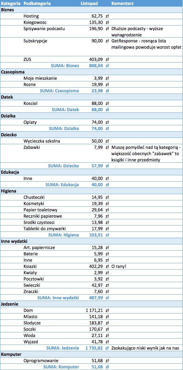 koszty-01-budzet-domowy