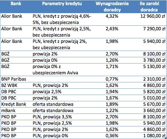 Ile zarabia doradca kredytowy