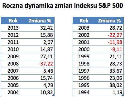 S&P - stopy zwrotu 20 lat