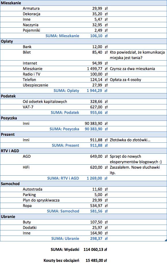 Koszty Grudzień 2013 - 2