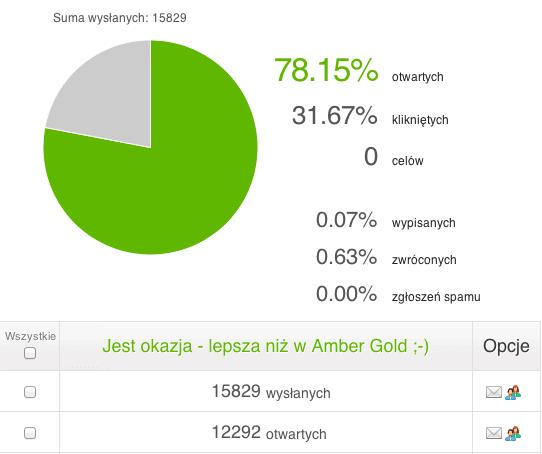 "Statystyki mailingu ""Lokata Bezkarna BGŻOptima"""