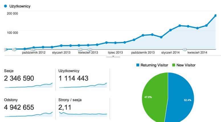 """Statystyki bloga """"Jak oszczędzać pieniądze?"""" z 2 lat"""