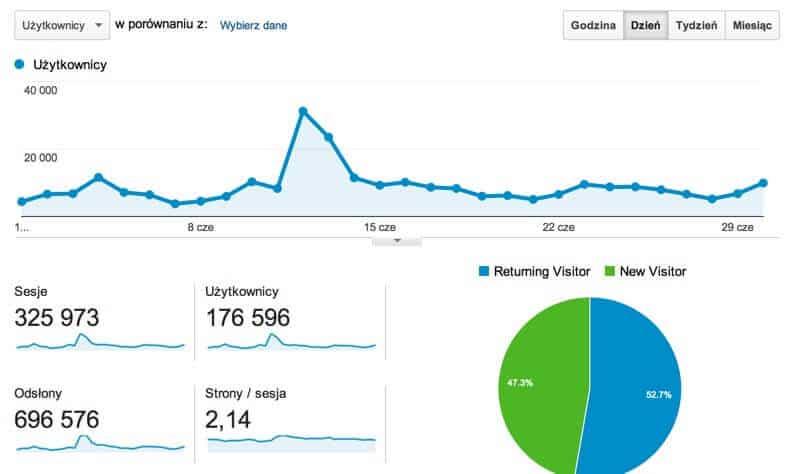 """Statystyki bloga """"Jak oszczędzać pieniądze?"""" w czerwcu 2014"""