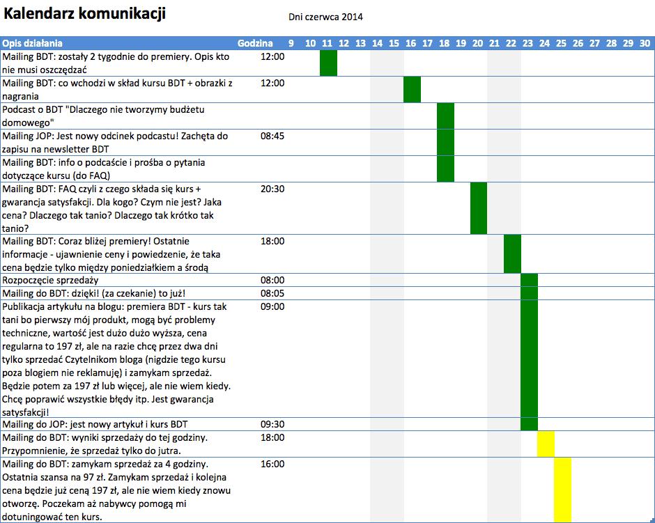 """Kalendarz komunikacji - kurs """"Budżet domowy w tydzień"""""""