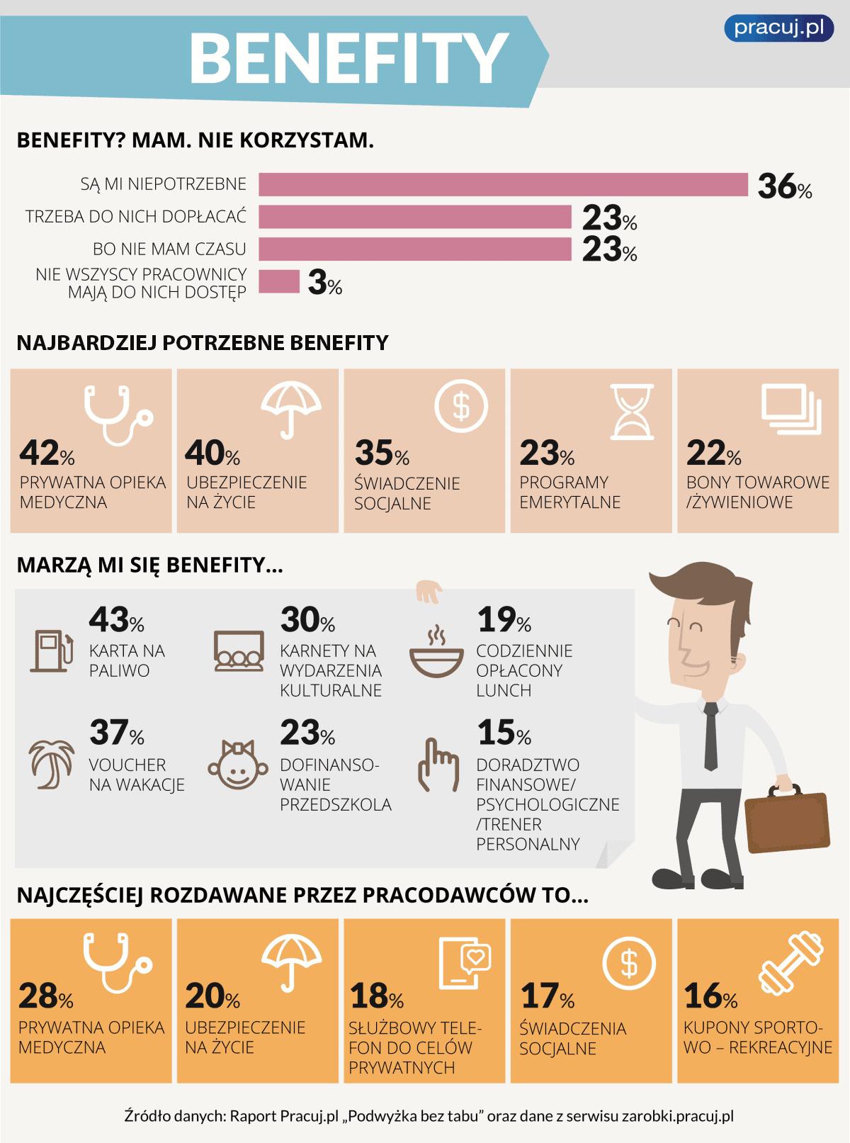 Benefity pracownicze Pracuj.pl