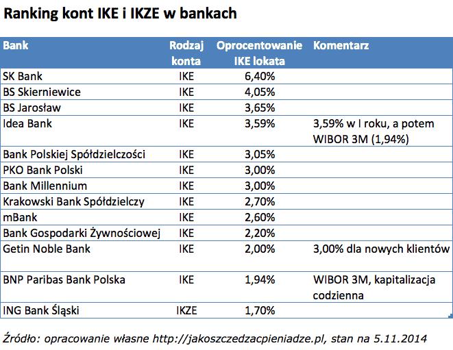 Ranking IKE Banki v2