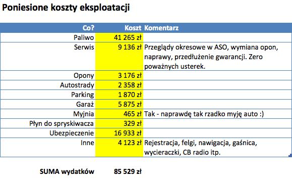 Koszty eksploatacji auta