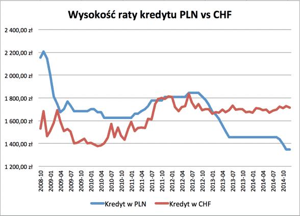 Wysokość raty frank oraz PLN