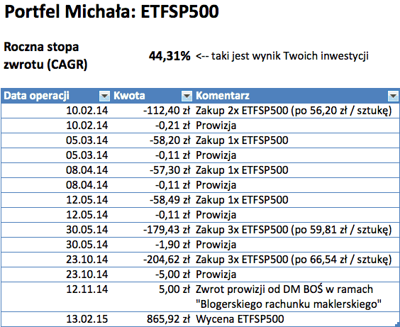 CAGR-ETFSP500