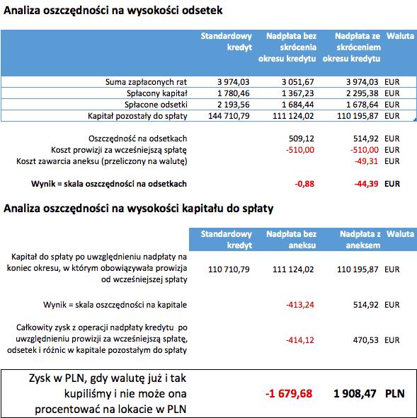 Analiza nadpłata kredytu EUR