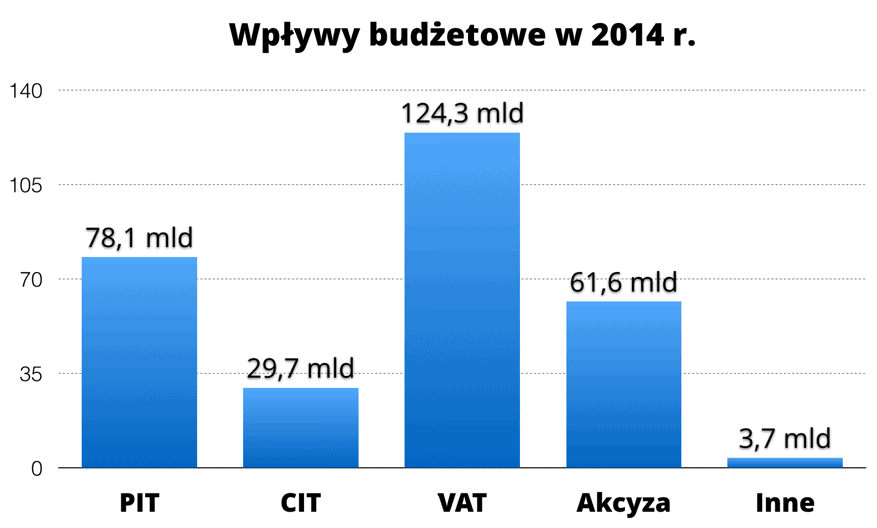 Wpływy do budżetu państwa 2014