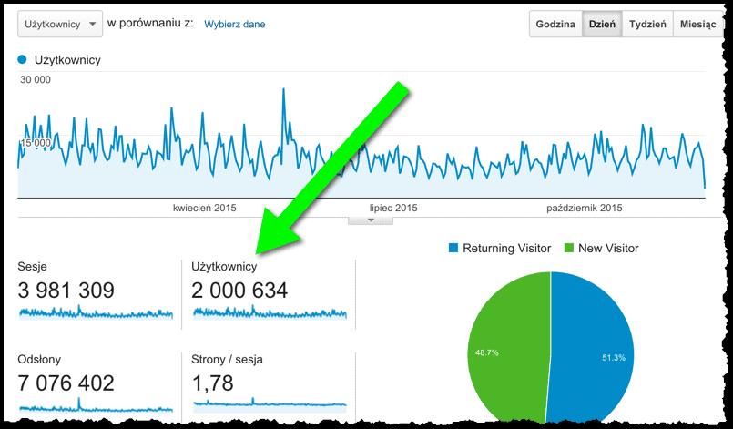 2 miliony na blogu w 2015