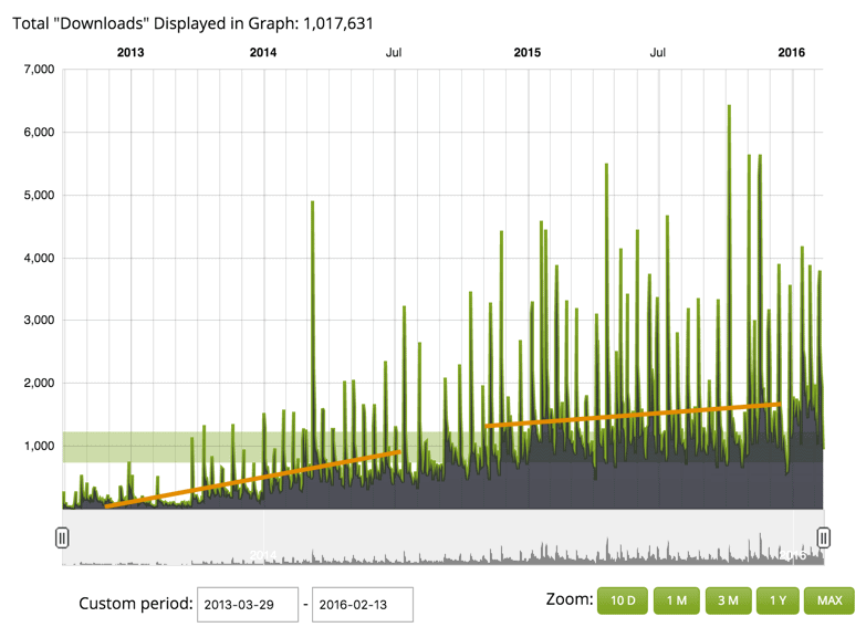 Statystyki podcastu WNOP