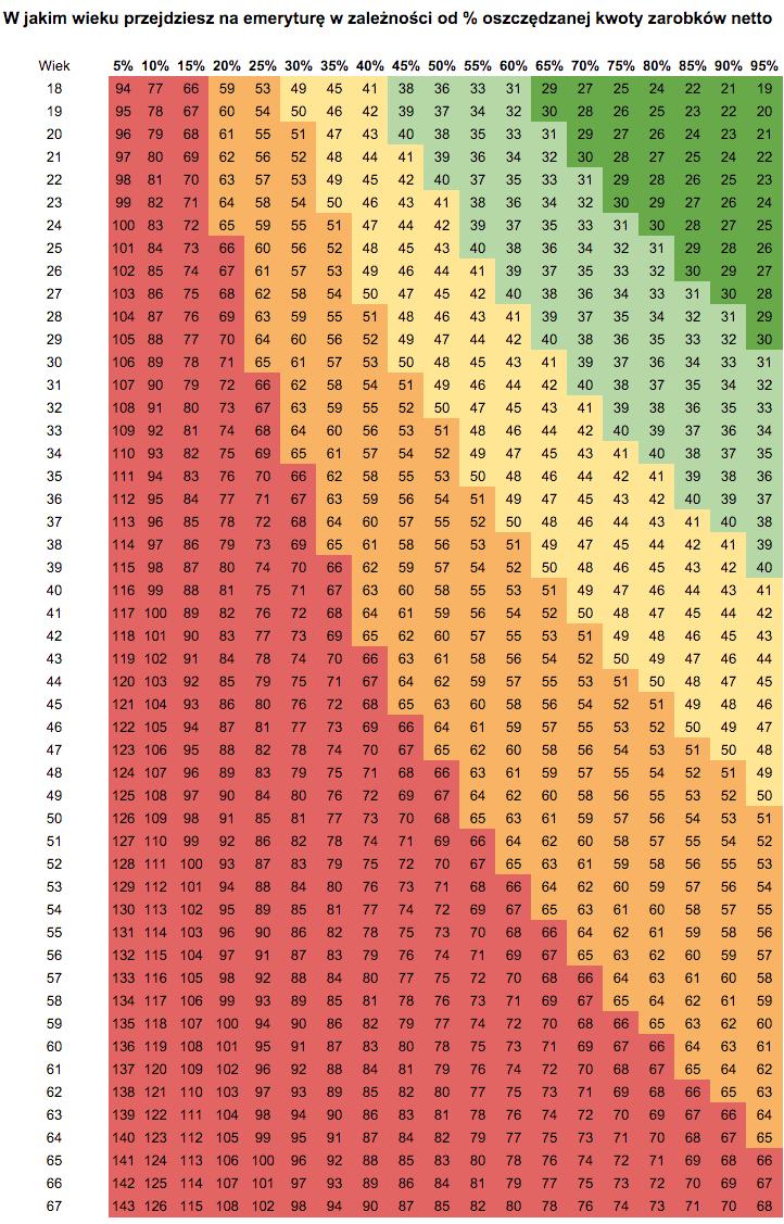 W jakim wieku przejdziesz na emeryturę