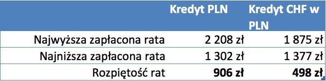 Kredyt CHF i PLN rozpiętość rat