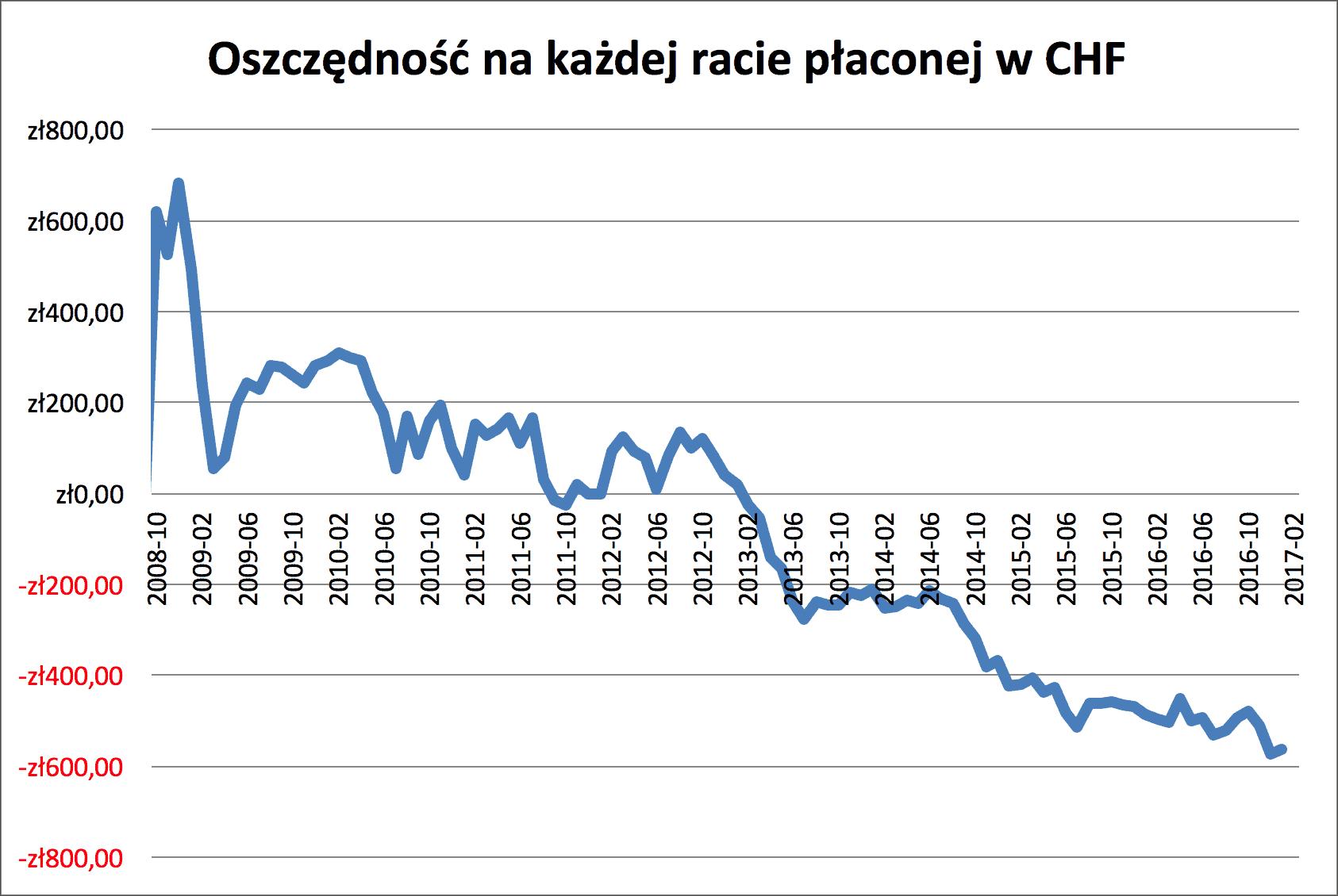 Kredyt CHF i PLN oszczędność na ratach