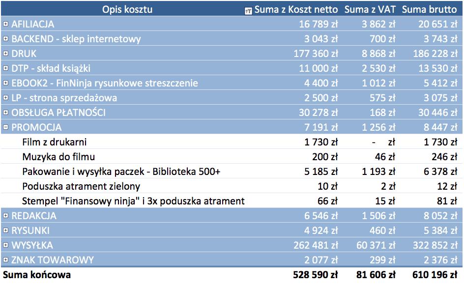 57-Koszty-FinNinja-8-miesiecy-selfpublishing