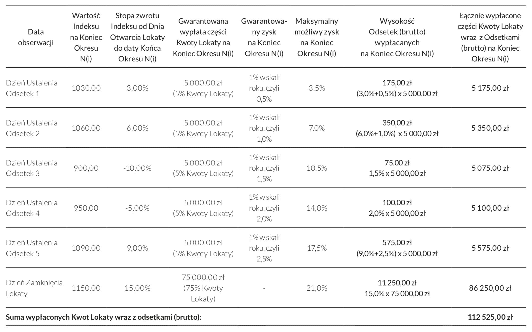 Symulacja zysku lokata strukturyzowana