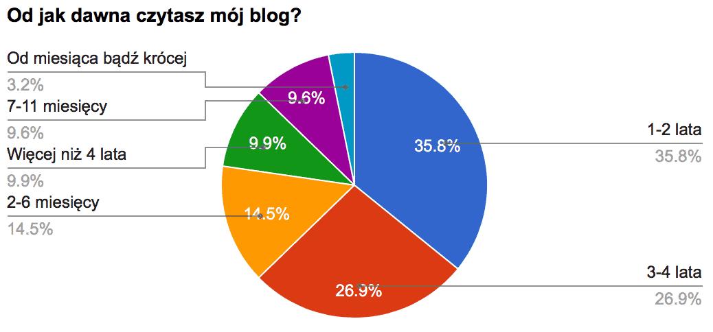 Blog od jak dawna czytasz