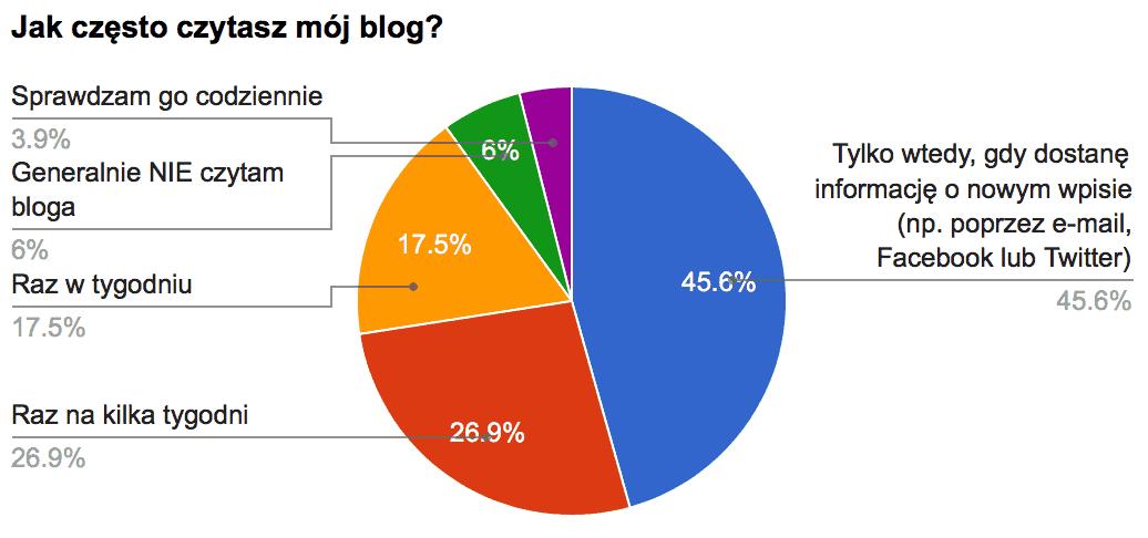 Blog jak często czytasz