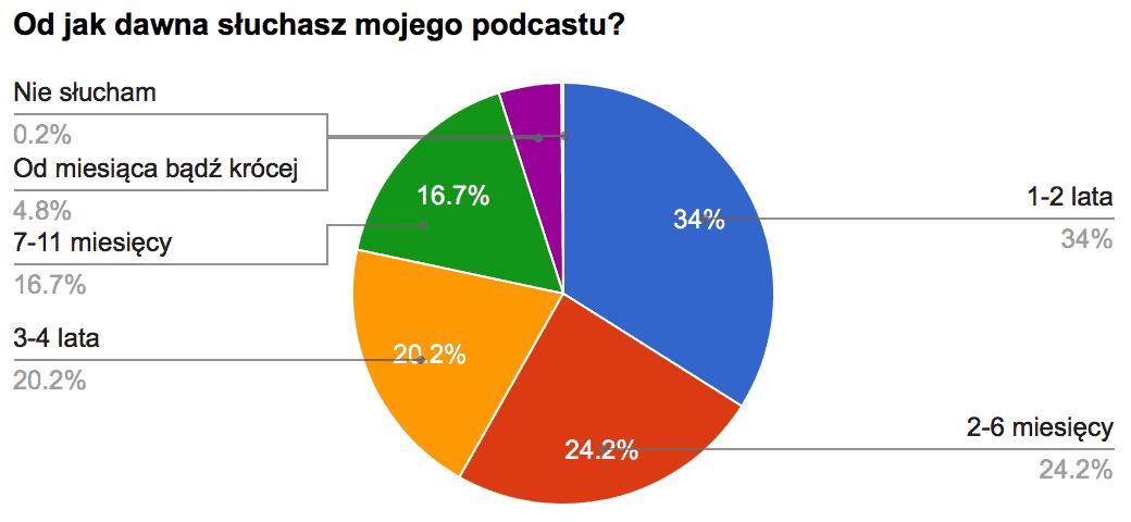 Podcast od kiedy słuchasz