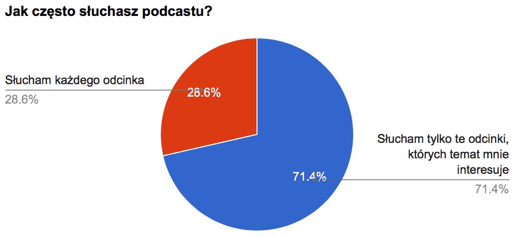 Podcast jak często
