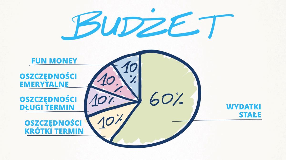 Idealny budżet domowy