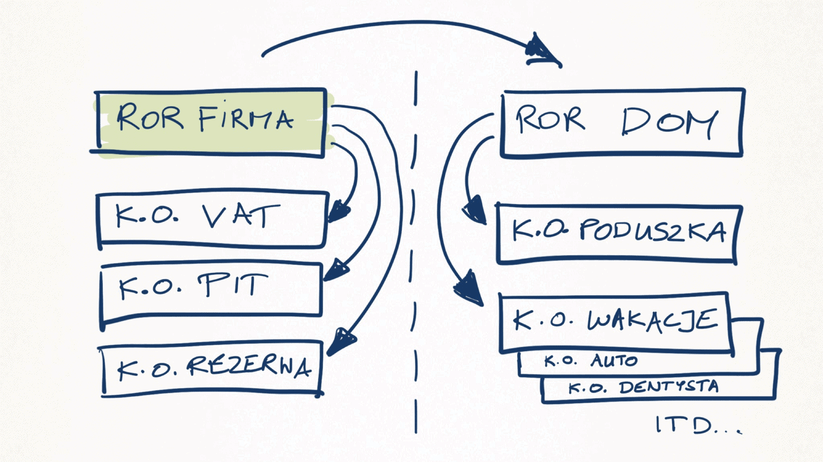 Struktura kont finanse firma osobiste