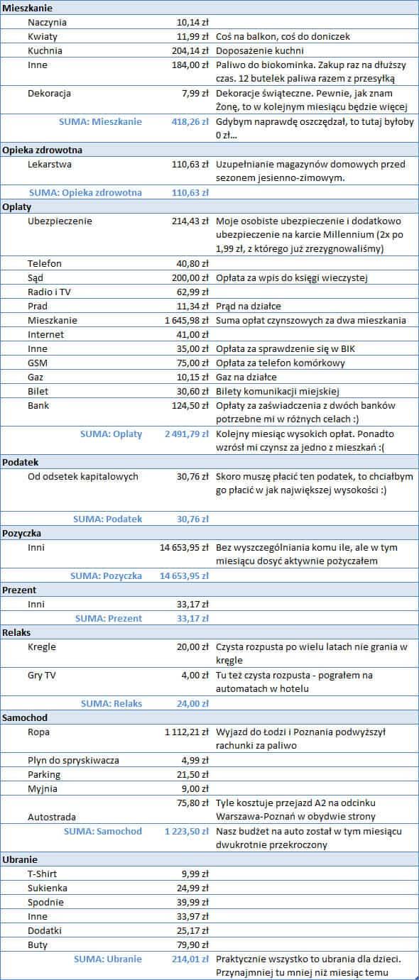 Koszty w październiku 2012 - część 2
