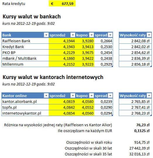 Porównanie kantorów internetowych i banków
