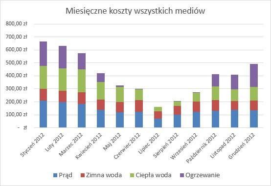 Miesięczne koszty mediów w 2012