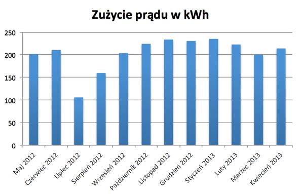 Zużycie prądu - koszt kWh - oszczędzanie prądu