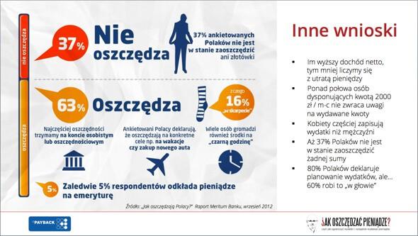 Jak oszczędzają Polacy