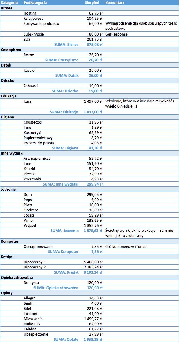 Budżet domowy sierpień 1