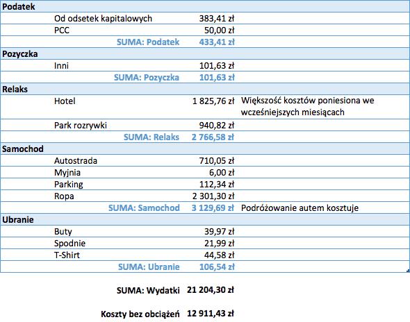 Budżet domowy sierpień 2