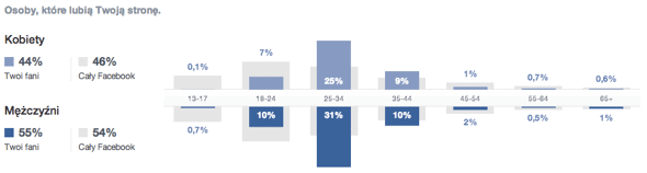 Statystyki FB kredyt studencki