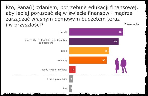 Kto potrzebuje edukacji finansowej