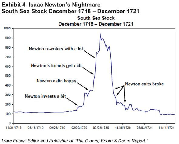 Inwestowanie Newtona