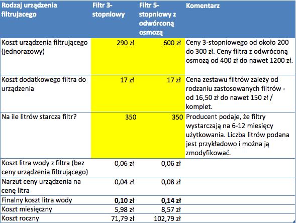 Koszt filtr wielostopniowy