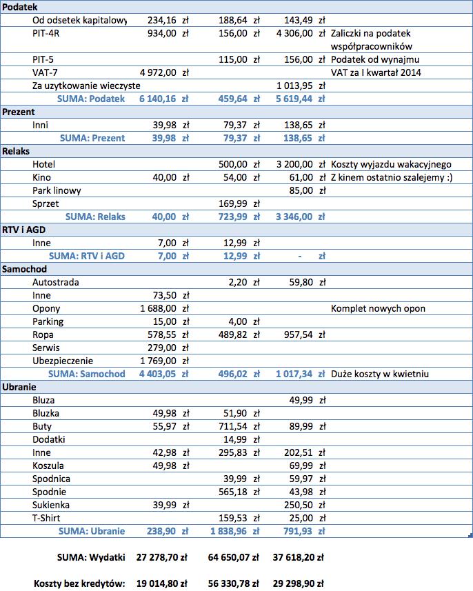 Koszty Michała cz. 3