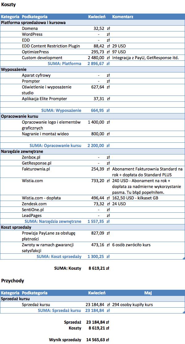 """Rozliczenie sprzedaży kursu """"Budżet domowy w tydzień"""""""