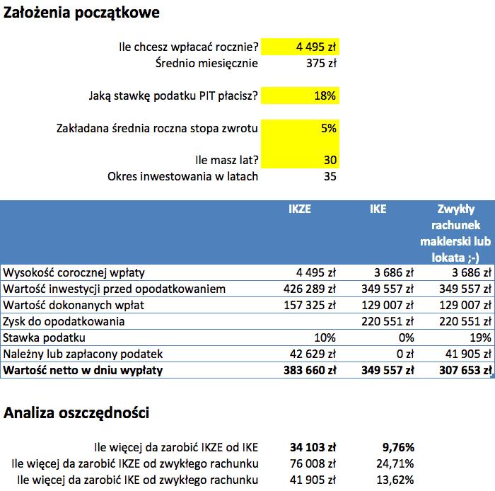 Kalkulator oszczędności IKE i IKZE