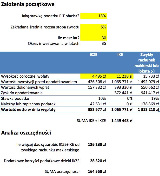 Kalkulator IKE IKZE maksymalne wpłaty