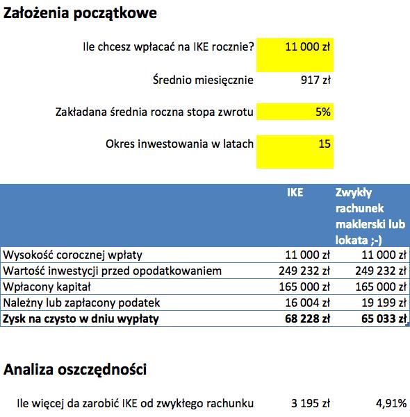 Kalkulator IKE wypłata przed emeryturą